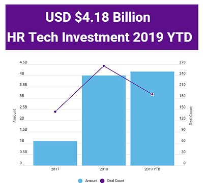 2019 HR Tech Investment