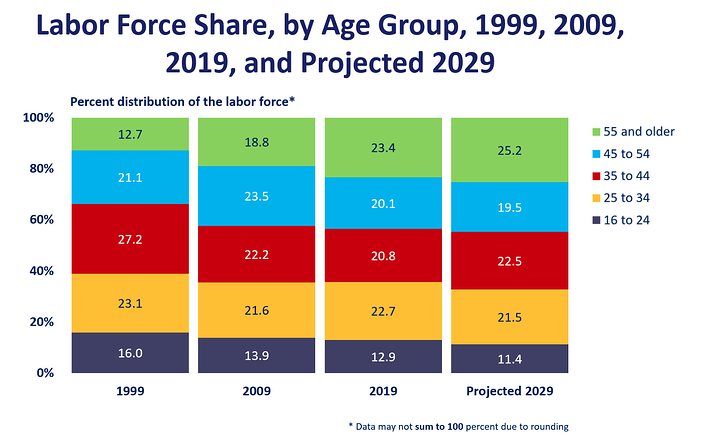 BLS Age Groups trends