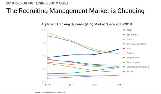 ATS Market Share 2015 to 2018