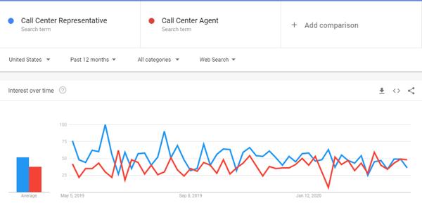Google Trends for Job Titles