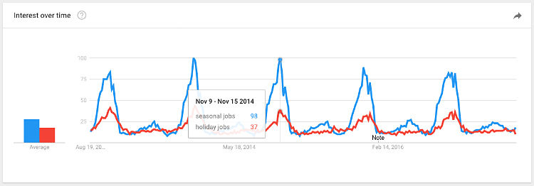 google seasonal job interest graph