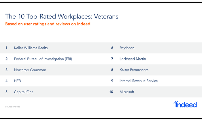 Indeed 10 Top Rated Workplaces for Veterans 2019