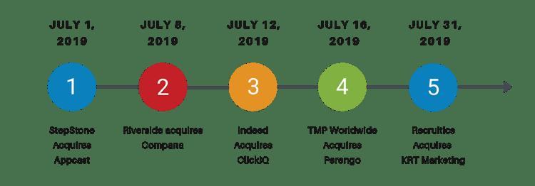 Programmatic Job Advertising Acquisition Timeline July 2019
