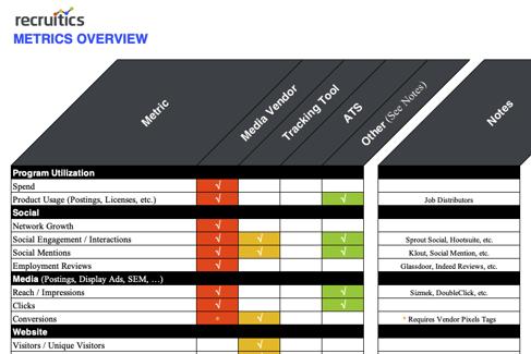 Recruitment marketing metric tracking checklist