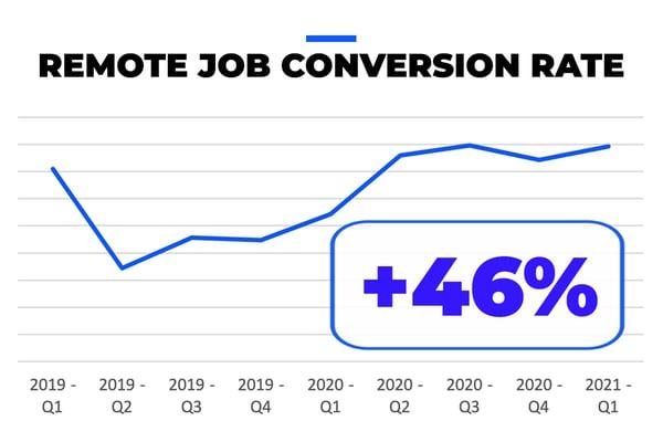 Remote Job Conversion