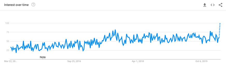 travel nurse jobs google trends march 2020