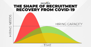 Shape of Recruitment Recovery - Curve Charts (1)