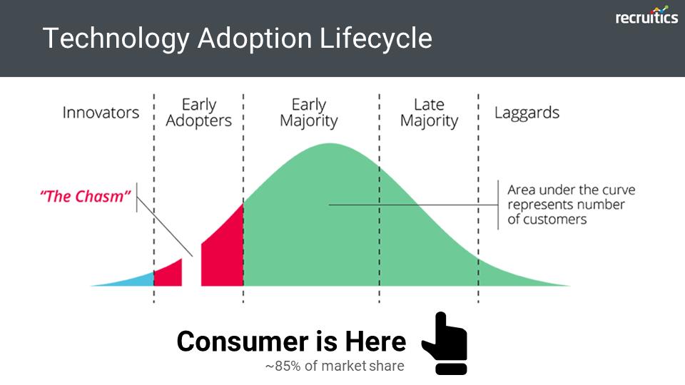 Technology Adoption Lifecycle Consumer