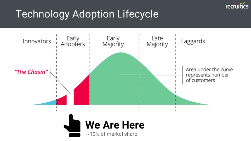 Recruitment Technology Adoption Lifecycle Programmatic Job Advertising