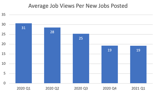 average job views