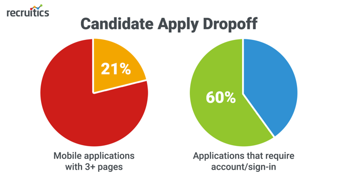 candidate apply dropoff