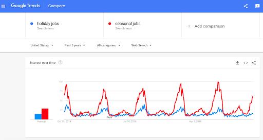 google-trends-seasonal-retail-hiring-2019