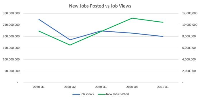 new jobs..