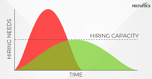 shape-of-recruitment-recovery-flatten-the-curve