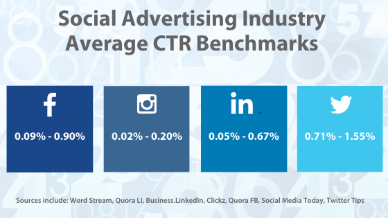 social-advertising-industry-average-ctr-benchmarks