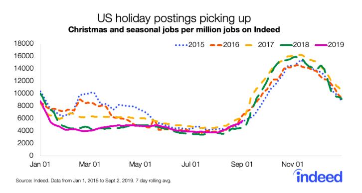 us-holiday-postings-pciking-up-seasonal-hiring-indeed