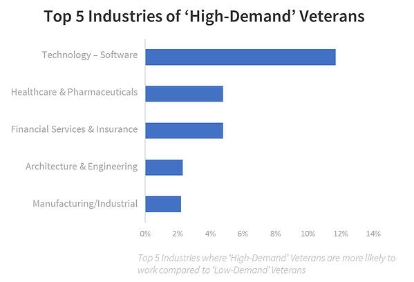 veteran recruiting high demand industries