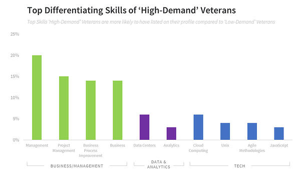 veteran recruiting top military talent skills