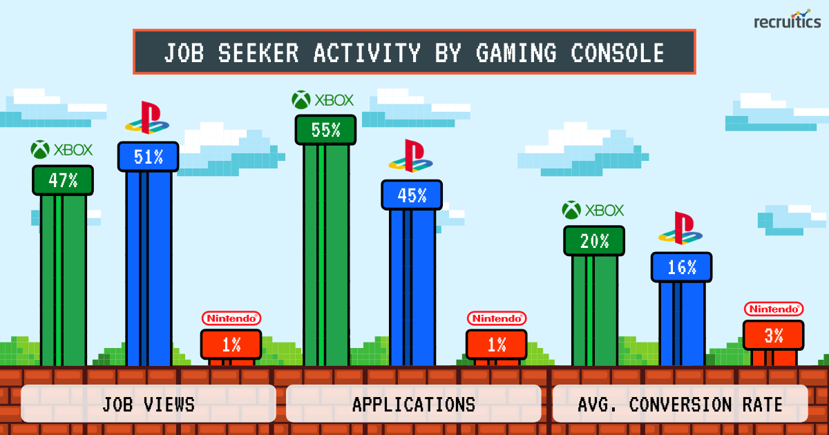 with consumers staying home during the pandemic, there have been notable increases in both console & desktop gaming (2)