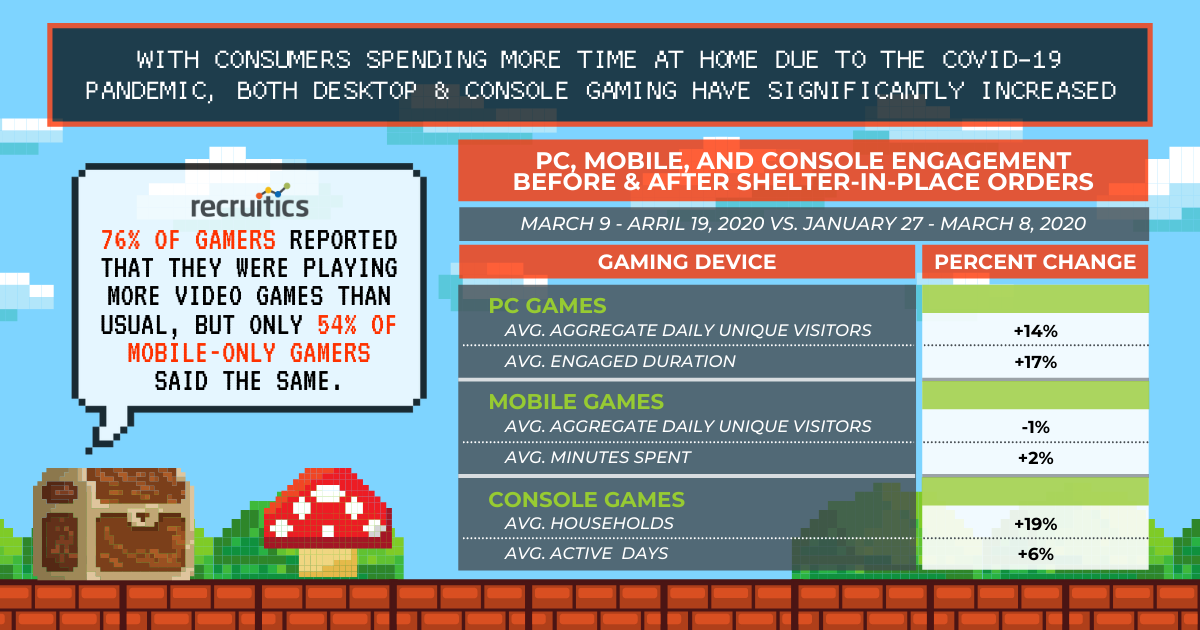 with consumers staying home during the pandemic, there have been notable increases in both console & desktop gaming