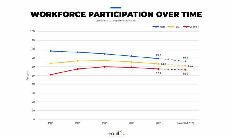 workforce participation over time