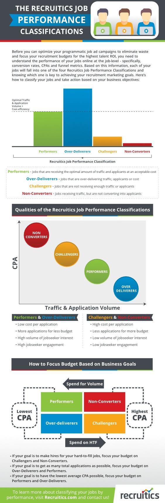 Recruitics Job Performance Classifications
