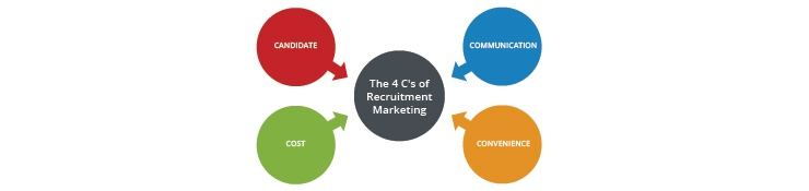 Candidate, Cost, Communication and Convenience make up the 4 C's of Recruitment Marketing.