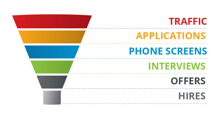 The End to End Recruitment Marketing Funnel