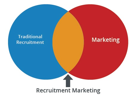 Recruitment Marketing lies at the intersection of traditional recruitment and today's marketing best practices.